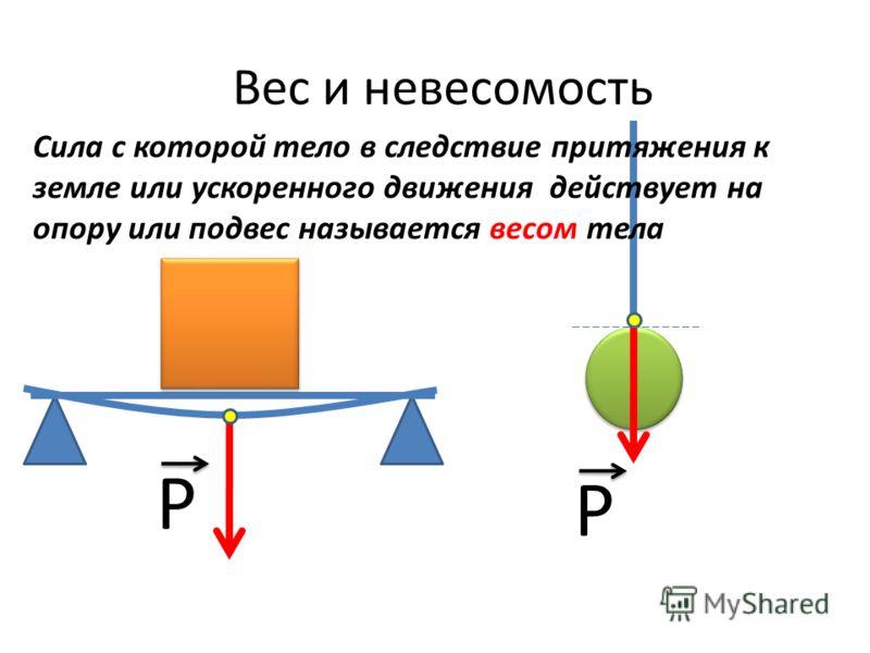 Вес и невесомость Р Р Сила с которой тело в следствие притяжения к земле или ускоренного движения действует на опору или подвес называется весом тела