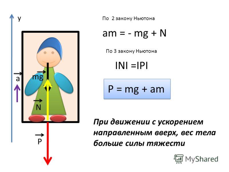 аm = - mg + N P = mg + am По 2 закону Ньютона По 3 закону Ньютона INI =IPI а P N mg При движении с ускорением направленным вверх, вес тела больше силы тяжести у