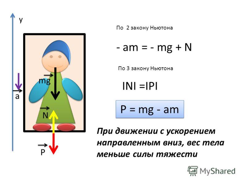 - am = - mg + N P = mg - am По 2 закону Ньютона По 3 закону Ньютона INI =IPI а P N mg При движении с ускорением направленным вниз, вес тела меньше силы тяжести у