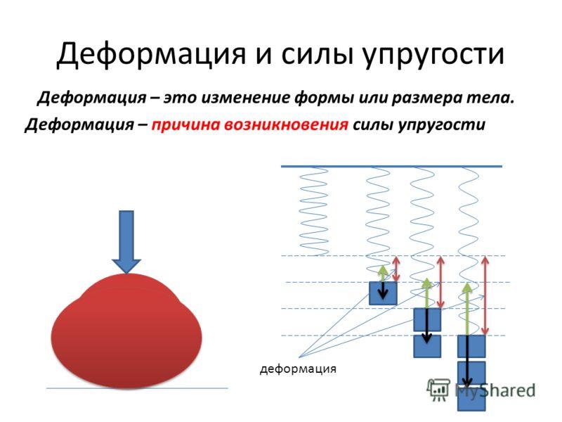 Деформация и силы упругости Деформация – это изменение формы или размера тела. Деформация – причина возникновения силы упругости деформация