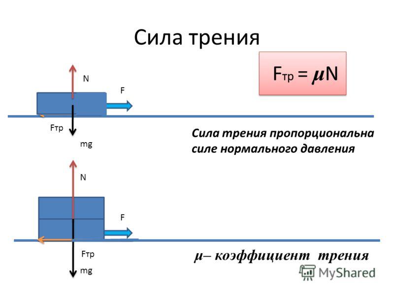 F Сила трения F mg N Fтр F тр = μ N Сила трения пропорциональна силе нормального давления μ– коэффициент трения Fтр mg N