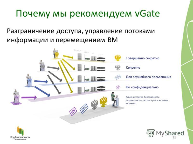 Почему мы рекомендуем vGate 12 Разграничение доступа, управление потоками информации и перемещением ВМ