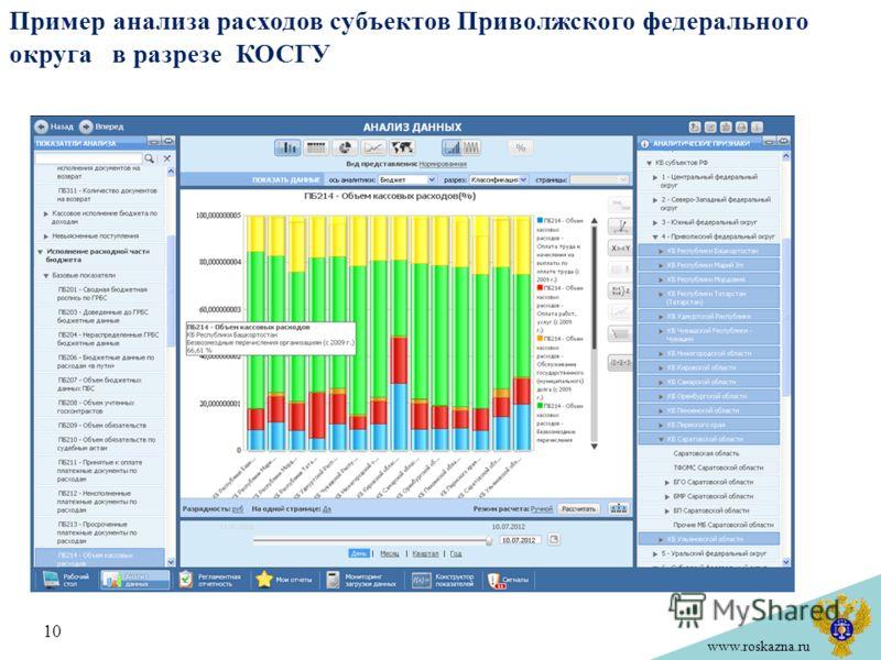 www.roskazna.ru Пример анализа расходов субъектов Приволжского федерального округа в разрезе КОСГУ 10