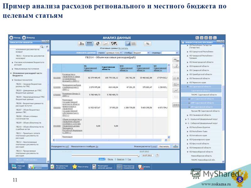 www.roskazna.ru Пример анализа расходов регионального и местного бюджета по целевым статьям 11