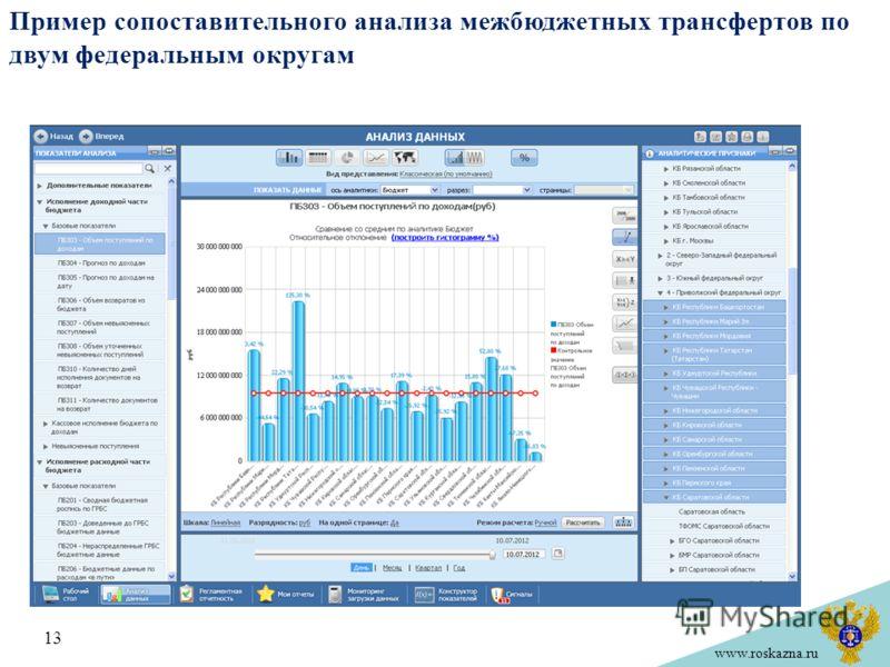 www.roskazna.ru Пример сопоставительного анализа межбюджетных трансфертов по двум федеральным округам 13