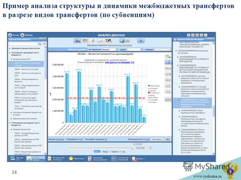 www.roskazna.ru Пример анализа структуры и динамики межбюджетных трансфертов в разрезе видов трансфертов (по субвенциям) 14
