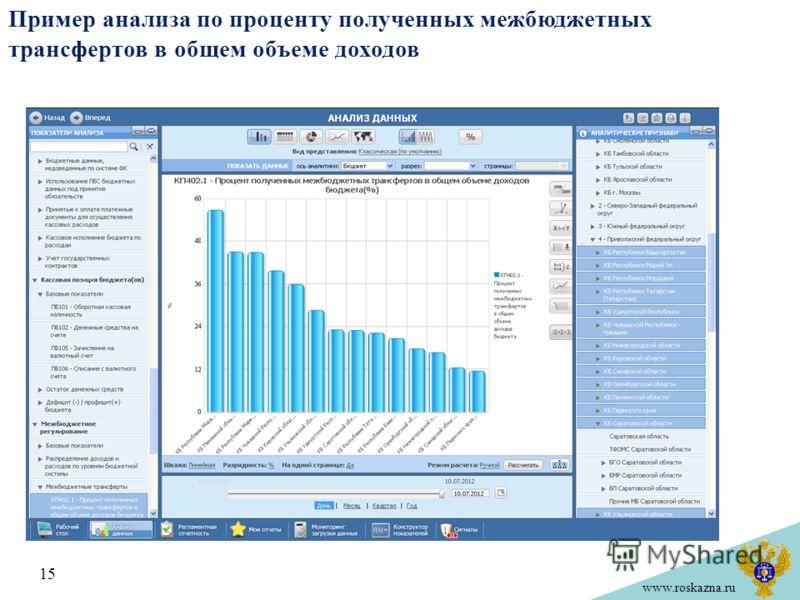www.roskazna.ru Пример анализа по проценту полученных межбюджетных трансфертов в общем объеме доходов 15