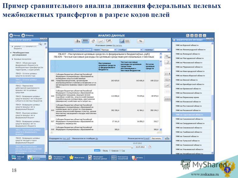 www.roskazna.ru Пример сравнительного анализа движения федеральных целевых межбюджетных трансфертов в разрезе кодов целей 18