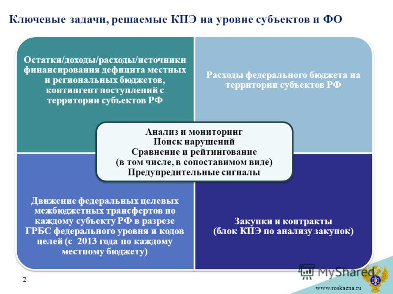www.roskazna.ru 2 Ключевые задачи, решаемые КПЭ на уровне субъектов и ФО Остатки/доходы/расходы/источники финансирования дефицита местных и региональных бюджетов, контингент поступлений с территории субъектов РФ Расходы федерального бюджета на террит