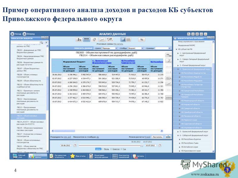 www.roskazna.ru Пример оперативного анализа доходов и расходов КБ субъектов Приволжского федерального округа 4