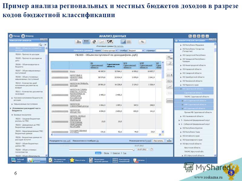www.roskazna.ru Пример анализа региональных и местных бюджетов доходов в разрезе кодов бюджетной классификации 6