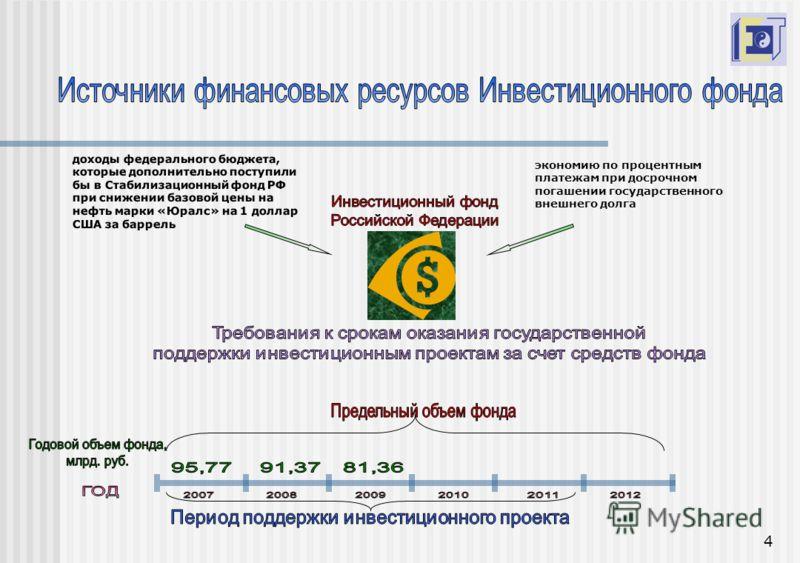 4 доходы федерального бюджета, которые дополнительно поступили бы в Стабилизационный фонд РФ при снижении базовой цены на нефть марки «Юралс» на 1 доллар США за баррель экономию по процентным платежам при досрочном погашении государственного внешнего