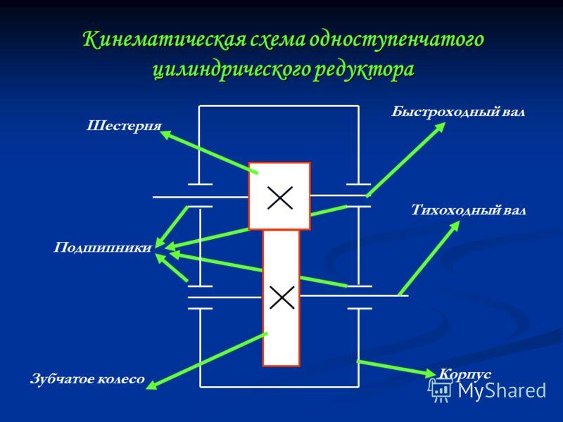 Кинематическая схема одноступенчатого цилиндрического редуктора Шестерня Зубчатое колесо Быстроходный вал Тихоходный вал Подшипники Корпус