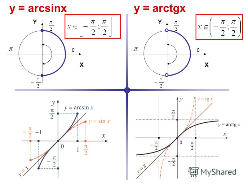 Y X 0 Y X 0