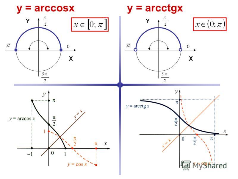 0 Y X 0 Y X