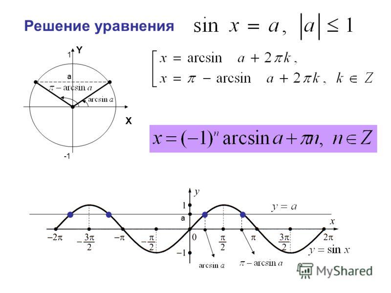 Решение уравнения X Y 1 a a