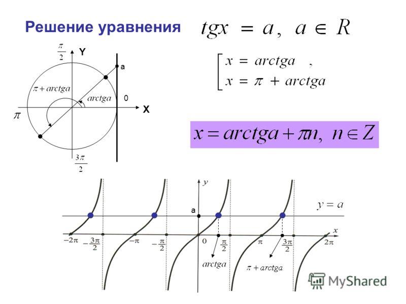 Решение уравнения Y a X a 0