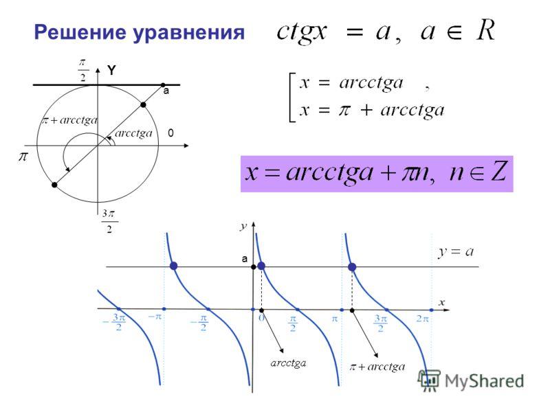 Решение уравнения Y a a 0