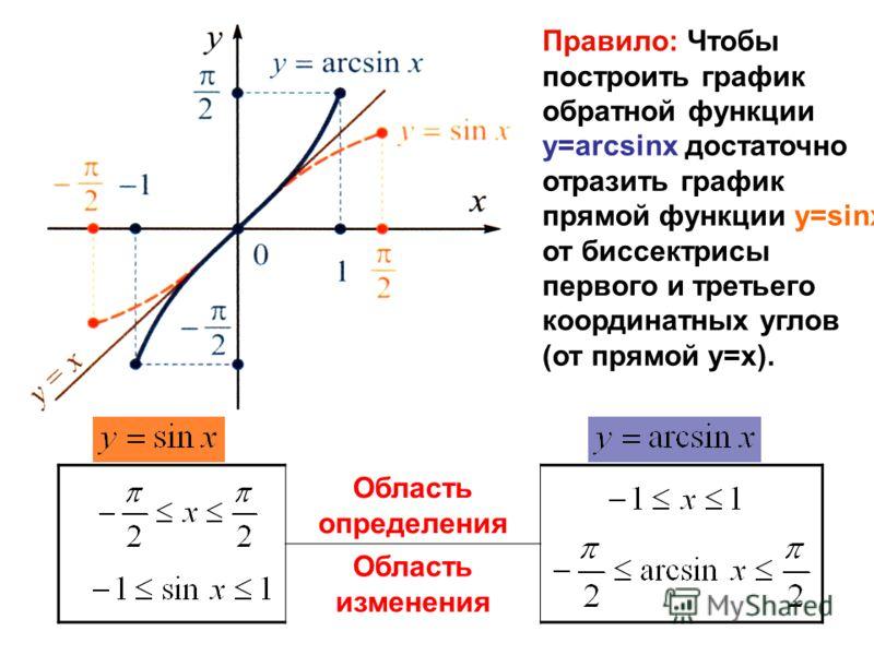 Правило: Чтобы построить график обратной функции y=arcsinx достаточно отразить график прямой функции y=sinx от биссектрисы первого и третьего координатных углов (от прямой y=x). Область определения Область изменения