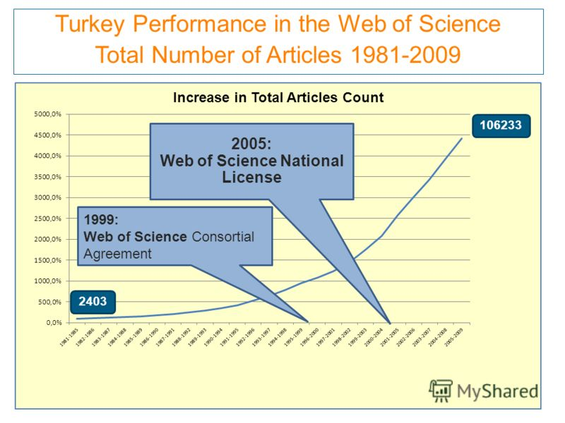 Turkey Performance in the Web of Science Total Number of Articles 1981-2009 2403 106233 2005: Web of Science National License