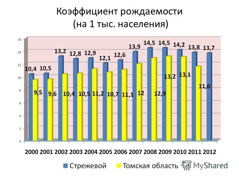 Коэффициент рождаемости (на 1 тыс. населения)