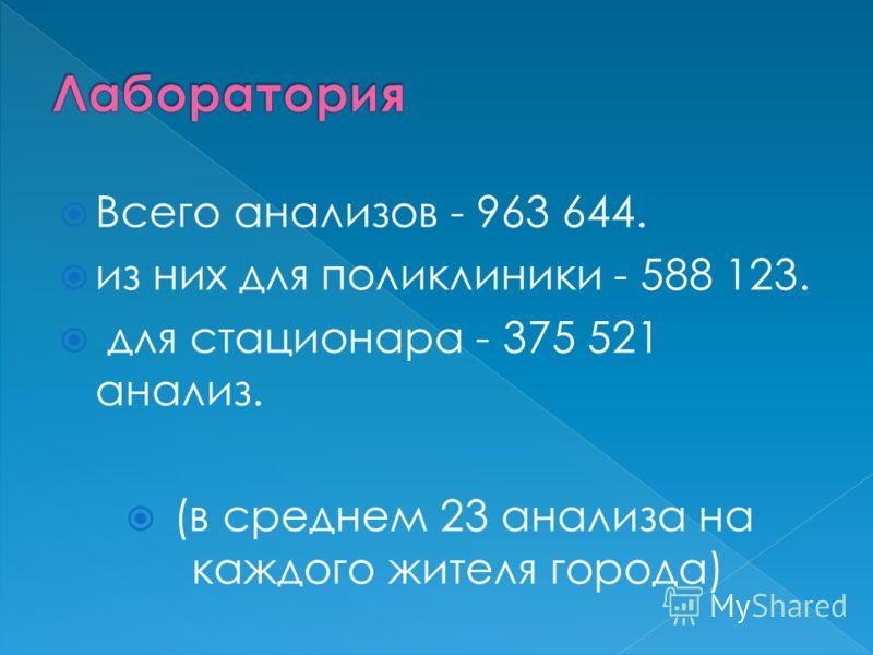 Всего анализов - 963 644. из них для поликлиники - 588 123. для стационара - 375 521 анализ. (в среднем 23 анализа на каждого жителя города)