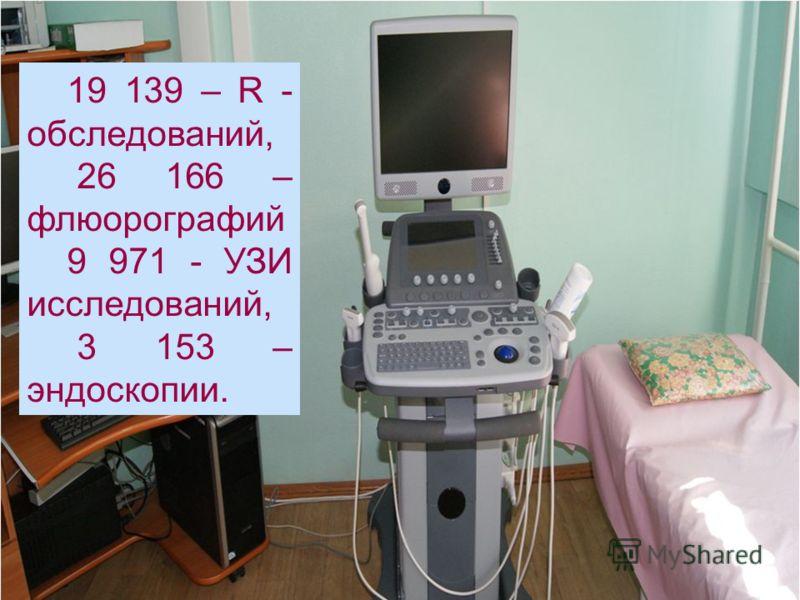 19 139 – R - обследований, 26 166 – флюорографий 9 971 - УЗИ исследований, 3 153 – эндоскопии.