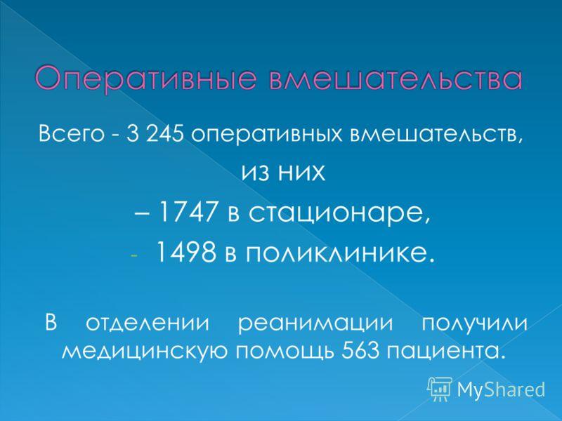 Всего - 3 245 оперативных вмешательств, из них – 1747 в стационаре, - 1498 в поликлинике. В отделении реанимации получили медицинскую помощь 563 пациента.