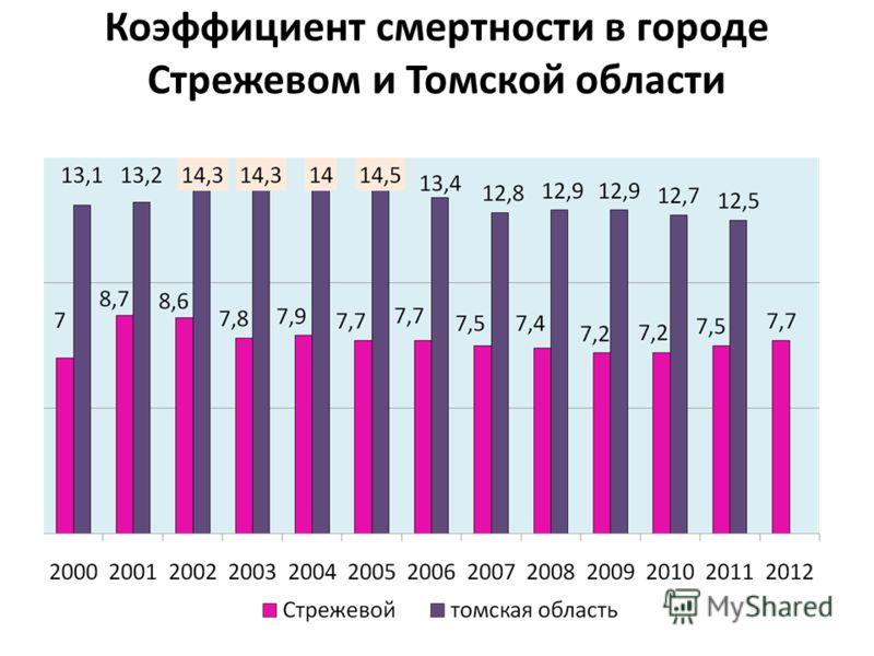 Коэффициент смертности в городе Стрежевом и Томской области