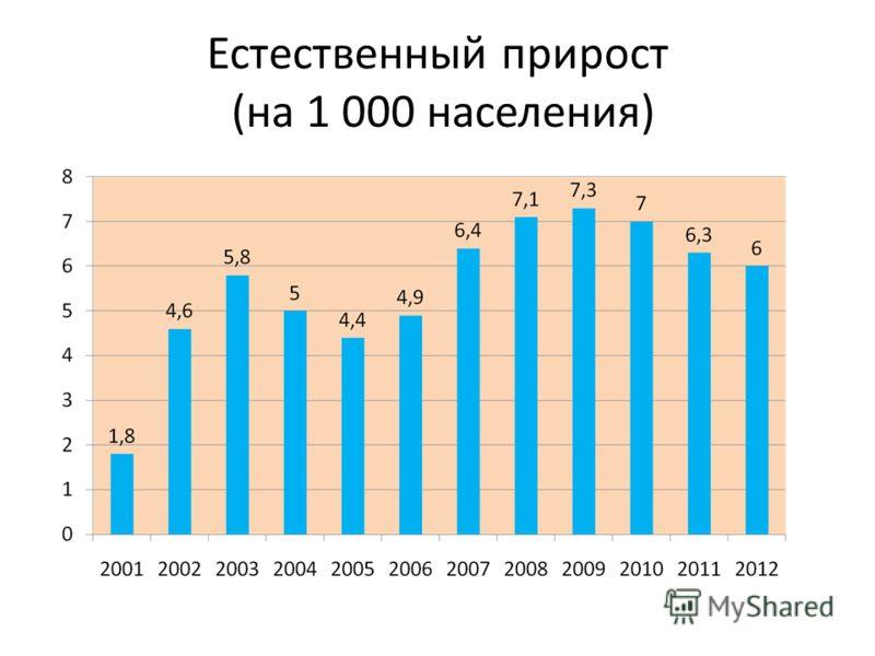 Естественный прирост (на 1 000 населения)
