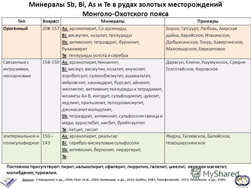 Минералы Sb, Bi, As и Te в рудах золотых месторождений Монголо-Охотского пояса ТипВозрастМинералыПримеры Орогенный208-157 As: арсенопирит, Со-арсениды, Bi: висмутин, козалит, теллуриды Sb: антимонит, тетраэдрит, бурнонит, буланжерит Te: теллуриды зол