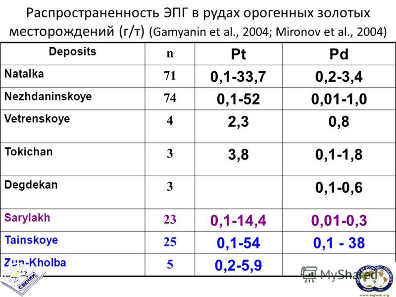 Распространенность ЭПГ в рудах орогенных золотых месторождений (г/т) (Gamyanin et al., 2004; Mironov et al., 2004) Deposits n PtPd Natalka 71 0,1-33,70,2-3,4 Nezhdaninskoye 74 0,1-520,01-1,0 Vetrenskoye 4 2,30,8 Tokichan 3 3,80,1-1,8 Degdekan 3 0,1-0
