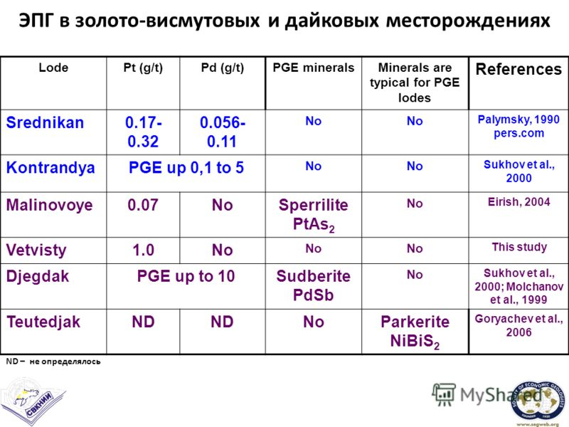 ЭПГ в золото-висмутовых и дайковых месторождениях LodePt (g/t)Pd (g/t)PGE mineralsMinerals are typical for PGE lodes References Srednikan0.17- 0.32 0.056- 0.11 No Palymsky, 1990 pers.com KontrandyaPGE up 0,1 to 5 No Sukhov et al., 2000 Malinovoye0.07
