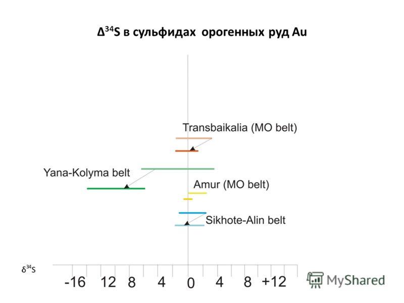 Δ 34 S в сульфидах орогенных руд Au