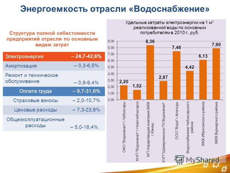 7 Энергоемкость отрасли «Водоснабжение» Структура полной себестоимости предприятий отрасли по основным видам затрат Электроэнергия– 24,7-42,6% Амортизация– 0,3-6,5% Ремонт и техническое обслуживание – 0,8-9,4% Оплата труда– 9,7-31,6% Страховые взносы