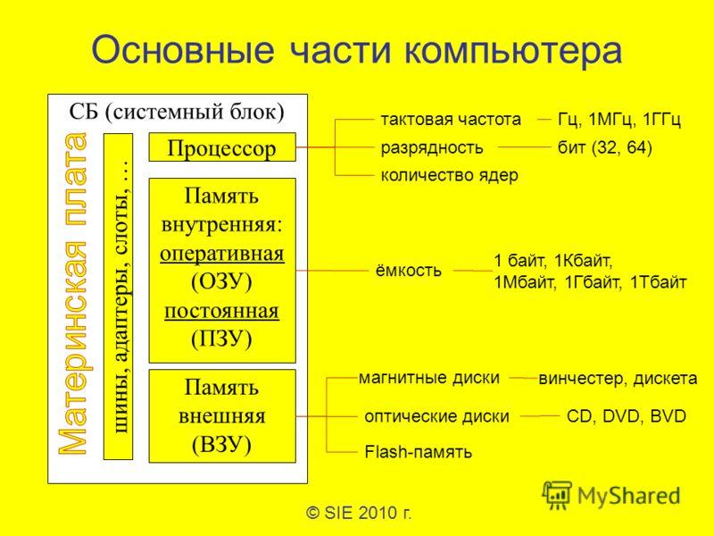 Основные части компьютера © SIE 2010 г. СБ (системный блок) Процессор Память внутренняя: оперативная (ОЗУ) постоянная (ПЗУ) Память внешняя (ВЗУ) шины, адаптеры, слоты, … тактовая частота разрядность количество ядер Гц, 1МГц, 1ГГц бит (32, 64) ёмкость