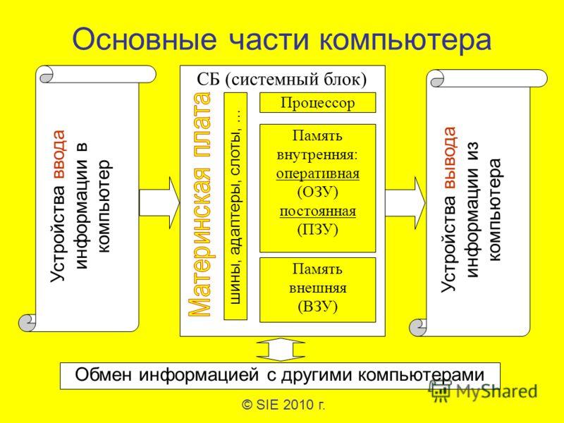 Основные части компьютера © SIE 2010 г. СБ (системный блок) Процессор Память внутренняя: оперативная (ОЗУ) постоянная (ПЗУ) Память внешняя (ВЗУ) шины, адаптеры, слоты, … Устройства ввода информации в компьютер Устройства вывода информации из компьюте