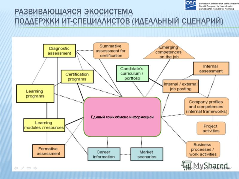 http://www.ecompetences.eu/ Единый язык обмена информацией