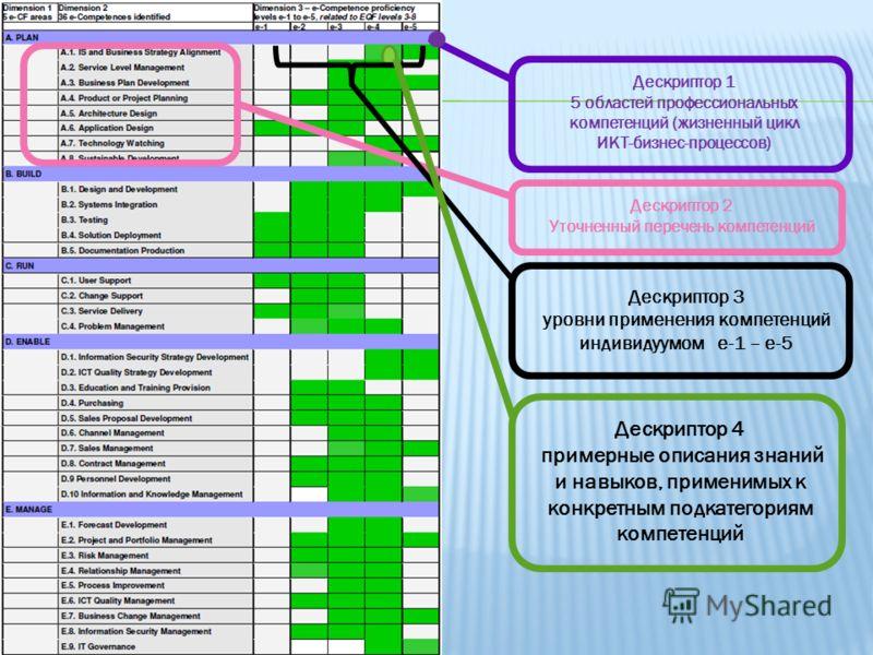 Дескриптор 1 5 областей профессиональных компетенций (жизненный цикл ИКТ-бизнес-процессов) Дескриптор 2 Уточненный перечень компетенций Дескриптор 3 уровни применения компетенций индивидуумом e-1 – e-5 Дескриптор 4 примерные описания знаний и навыков