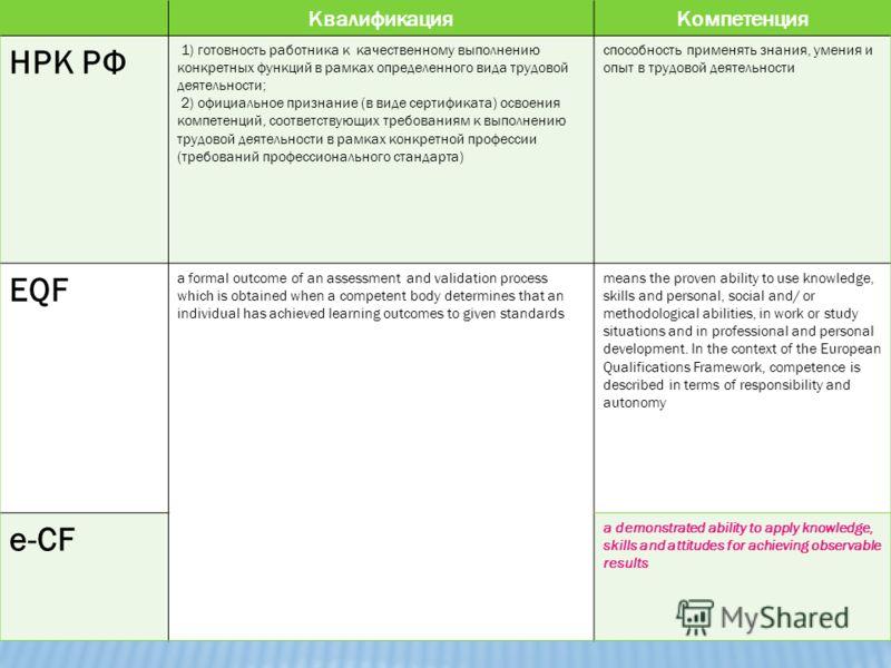 КвалификацияКомпетенция НРК РФ 1) готовность работника к качественному выполнению конкретных функций в рамках определенного вида трудовой деятельности; 2) официальное признание (в виде сертификата) освоения компетенций, соответствующих требованиям к