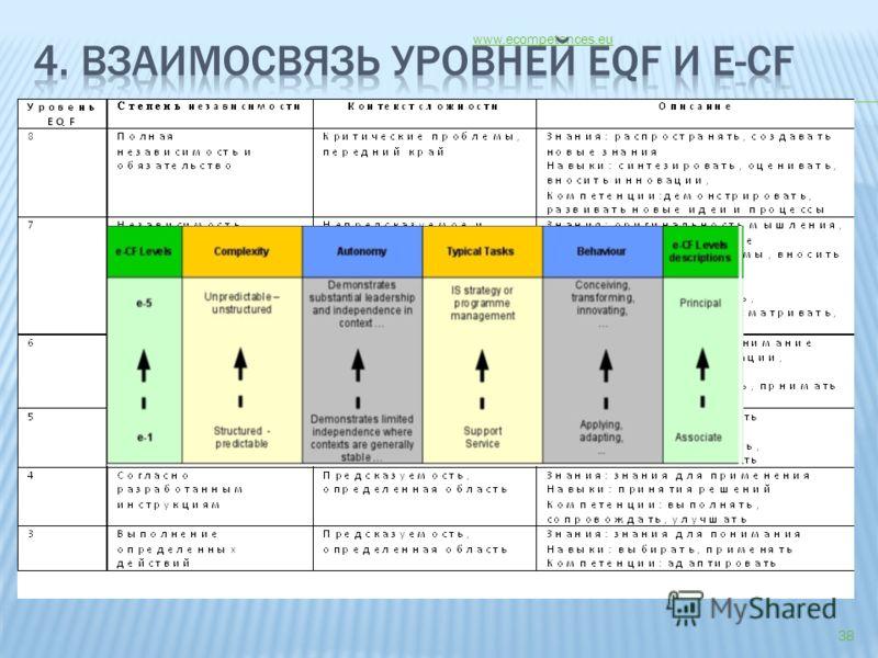 www.ecompetences.eu 38