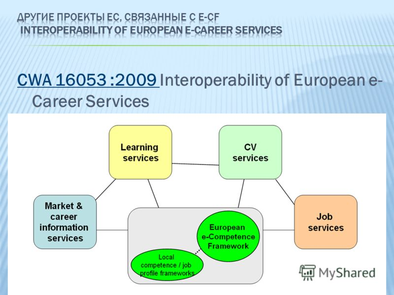 CWA 16053 :2009 CWA 16053 :2009 Interoperability of European e- Career Services