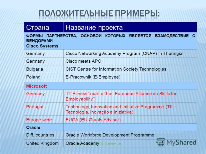 European e-Skills 2008 Conference СтранаНазвание проекта ФОРМЫ ПАРТНЕРСТВА, ОСНОВОЙ КОТОРЫХ ЯВЛЯЕТСЯ ВЗАМОДЕСТВИЕ С ВЕНДОРАМИ Cisco Systems GermanyCisco Networking Academy Program (CNAP) in Thuringia GermanyCisco meets APO BulgariaCIST Centre for Inf