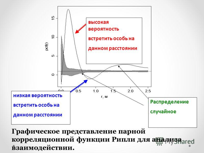высокая вероятность встретить особь на данном расстоянии низкая вероятность встретить особь на данном расстоянии Распределение случайное Графическое представление парной корреляционной функции Рипли для анализа взаимодействии.