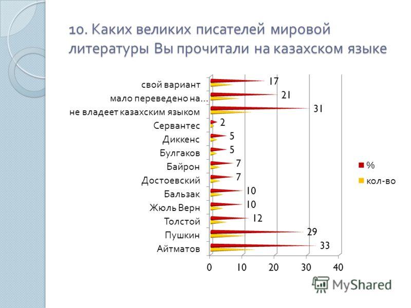 10. Каких великих писателей мировой литературы Вы прочитали на казахском языке