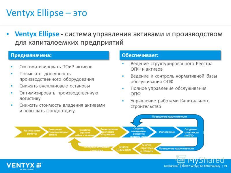 Ventyx Ellipse - система управления активами и производством для капиталоемких предприятий Ventyx Ellipse – это Систематизировать ТОиР активов Повышать доступность производственного оборудования Снижать внеплановые остановы Оптимизировать производств