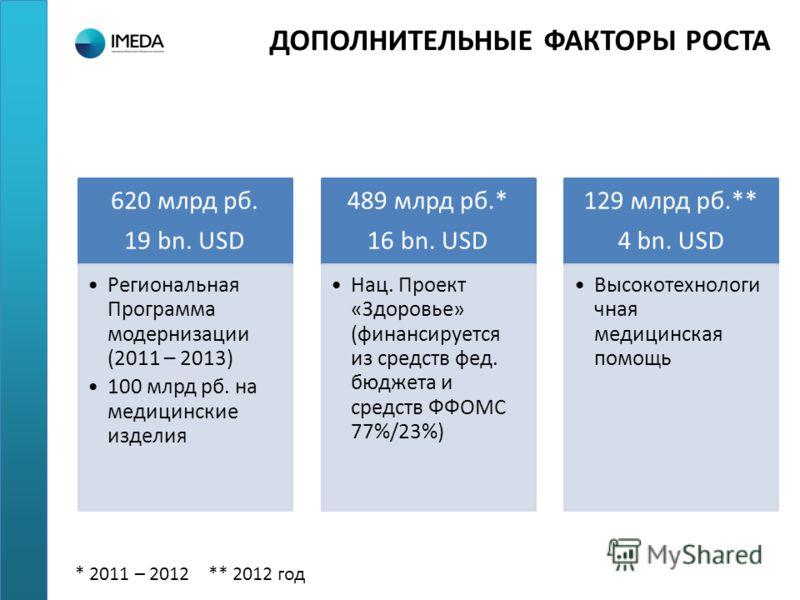 ДОПОЛНИТЕЛЬНЫЕ ФАКТОРЫ РОСТА * 2011 – 2012 ** 2012 год