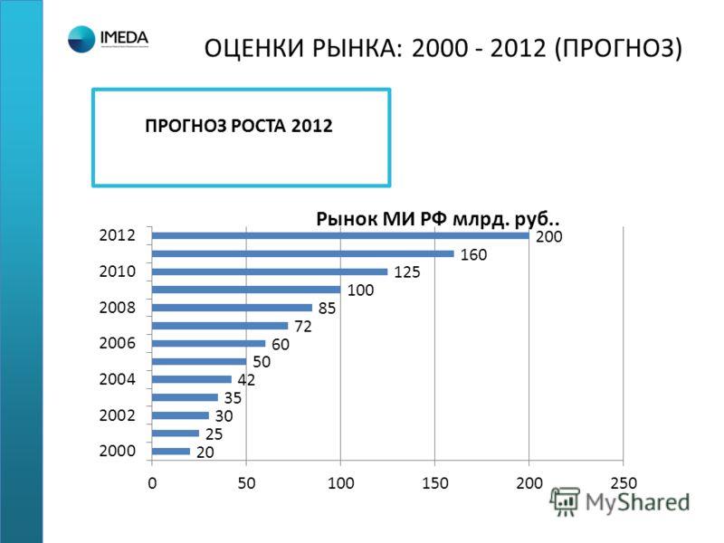 ОЦЕНКИ РЫНКА: 2000 - 2012 (ПРОГНОЗ) ПРОГНОЗ РОСТА 2012