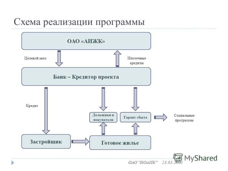 Схема реализации программы