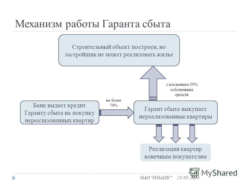 Механизм работы Гаранта сбыта 23.05.2013ОАО